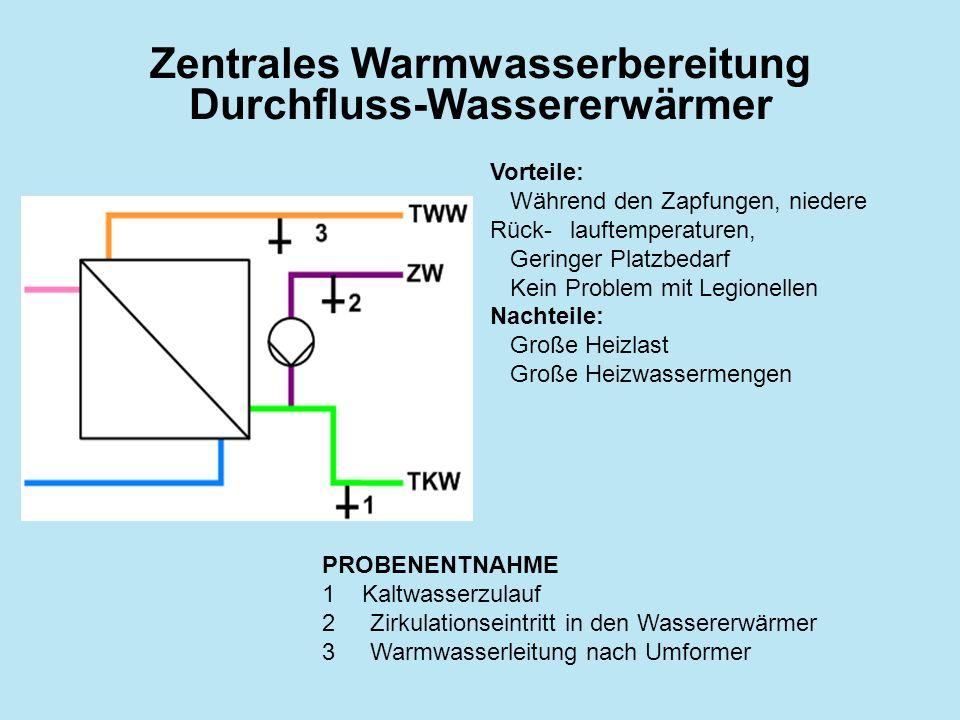 Zentrales Warmwasserbereitung Durchfluss-Wassererwärmer PROBENENTNAHME 1Kaltwasserzulauf 2Zirkulationseintritt in den Wassererwärmer 3Warmwasserleitun