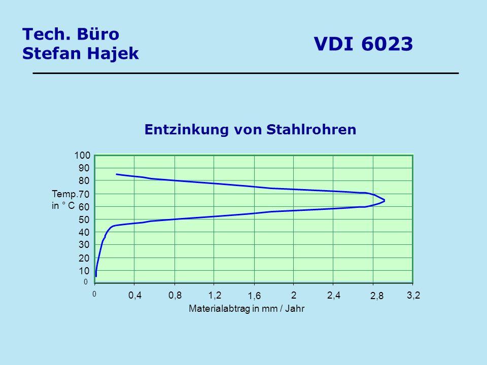 VDI 6023 Tech. Büro Stefan Hajek Entzinkung von Stahlrohren 0 10 20 30 40 50 60 70 80 90 100 0 0,40,81,2 1,6 22,4 2,8 3,2 Materialabtrag in mm / Jahr