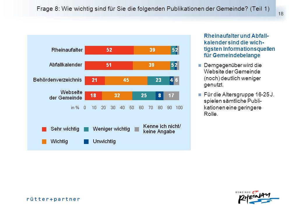 18 Frage 8: Wie wichtig sind für Sie die folgenden Publikationen der Gemeinde? (Teil 1) Rheinaufalter und Abfall- kalender sind die wich- tigsten Info