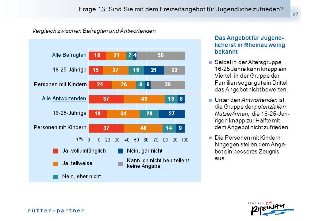 27 Frage 13: Sind Sie mit dem Freizeitangebot für Jugendliche zufrieden? Das Angebot für Jugend- liche ist in Rheinau wenig bekannt Selbst in der Alte
