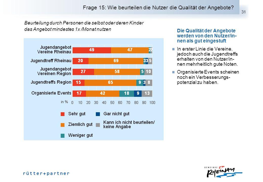 31 Frage 15: Wie beurteilen die Nutzer die Qualität der Angebote? Die Qualität der Angebote werden von den Nutzer/in- nen als gut eingestuft In erster