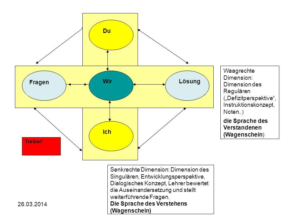 Elisabeth Kossmeier, PH OÖ Ich iI Du iI Wir iI Lösung Fragen Treiber! Waagrechte Dimension: Dimension des Regulären (Defizitperspektive, Instruktionsk