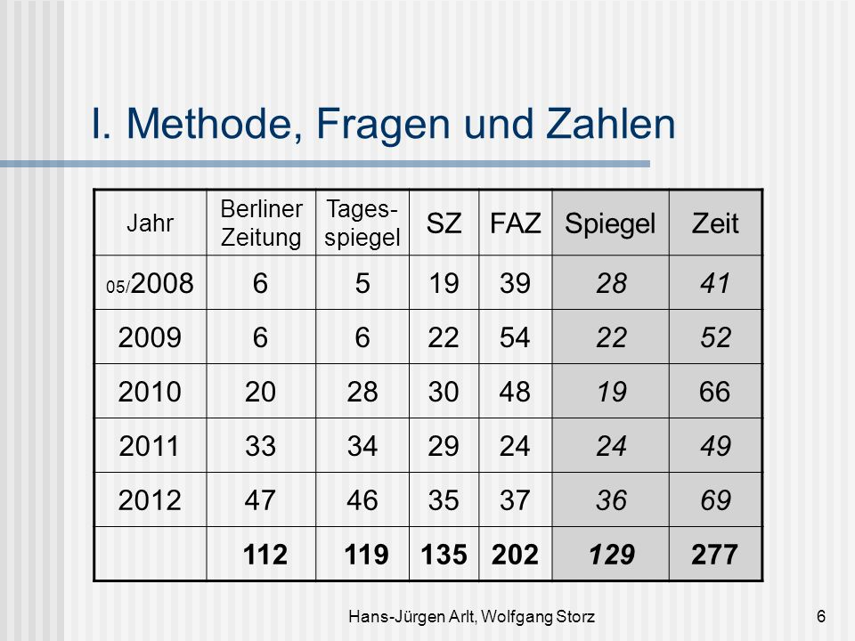 Hans-Jürgen Arlt, Wolfgang Storz6 I. Methode, Fragen und Zahlen Jahr Berliner Zeitung Tages- spiegel SZFAZSpiegelZeit 05/ 20086519392841 2009662254225