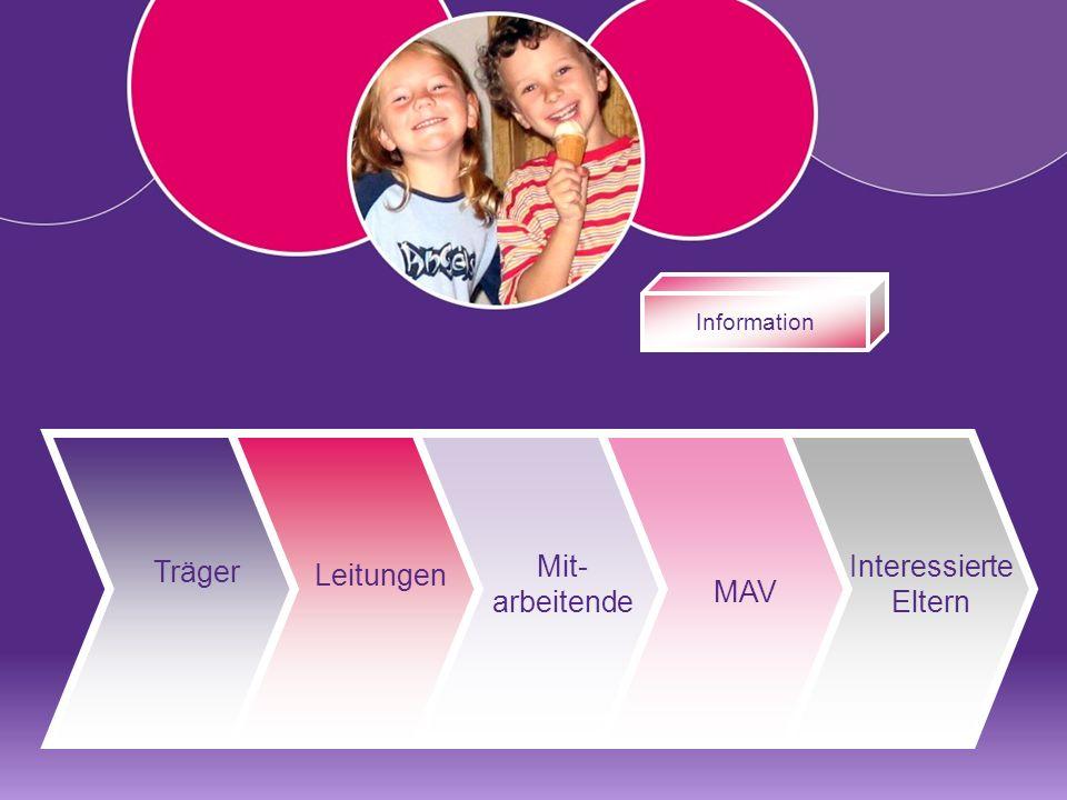 Information Träger Leitungen Mit- arbeitende MAV Interessierte Eltern