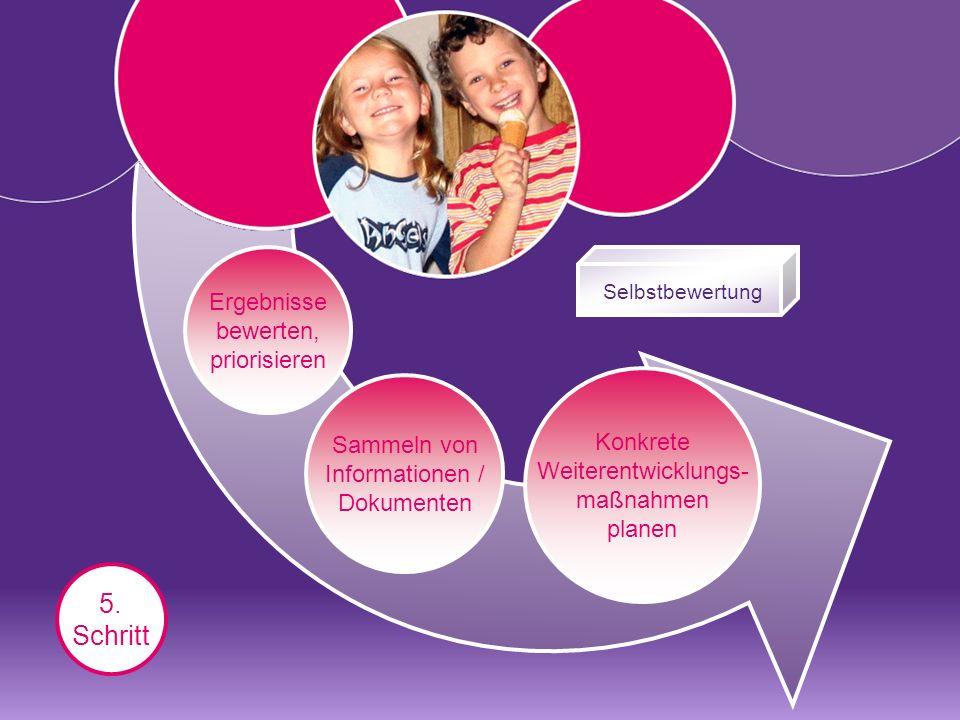 Konkrete Weiterentwicklungs- maßnahmen planen 5.
