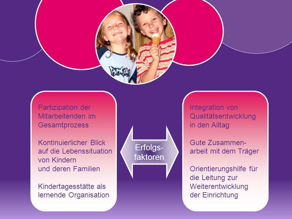 Partizipation der Mitarbeitenden im Gesamtprozess Kontinuierlicher Blick auf die Lebenssituation von Kindern und deren Familien Kindertagesstätte als lernende Organisation Integration von Qualitätsentwicklung in den Alltag Gute Zusammen- arbeit mit dem Träger Orientierungshilfe für die Leitung zur Weiterentwicklung der Einrichtung Erfolgs- faktoren