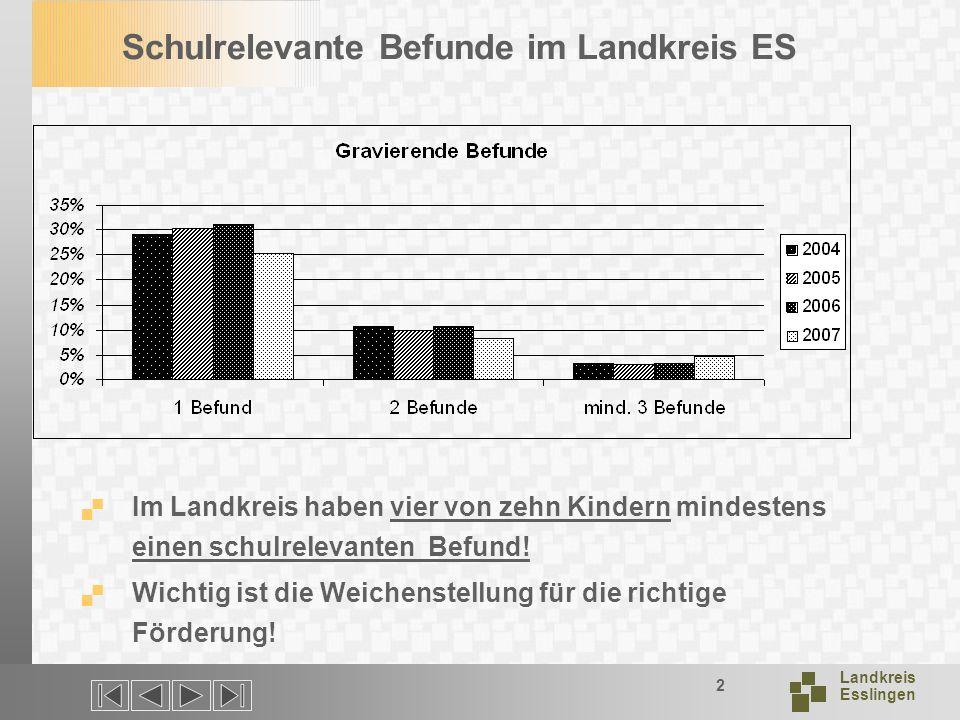 Landkreis Esslingen 2 Schulrelevante Befunde im Landkreis ES Im Landkreis haben vier von zehn Kindern mindestens einen schulrelevanten Befund.