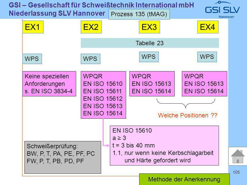 SLVHannoverSLVHannover GSI – Gesellschaft für Schweißtechnik International mbH Niederlassung SLV Hannover 105 Prozess 135 (tMAG) EX1EX2EX3EX4 WPS Kein