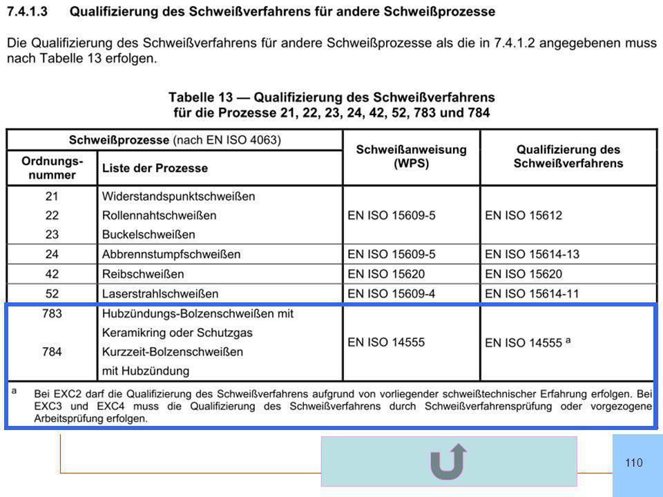 SLVHannoverSLVHannover GSI – Gesellschaft für Schweißtechnik International mbH Niederlassung SLV Hannover 110