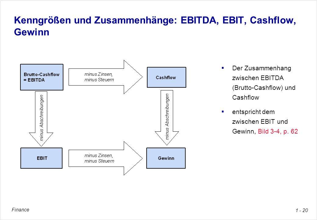 Finance 1 - 20 Kenngrößen und Zusammenhänge: EBITDA, EBIT, Cashflow, Gewinn Der Zusammenhang zwischen EBITDA (Brutto-Cashflow) und Cashflow entspricht