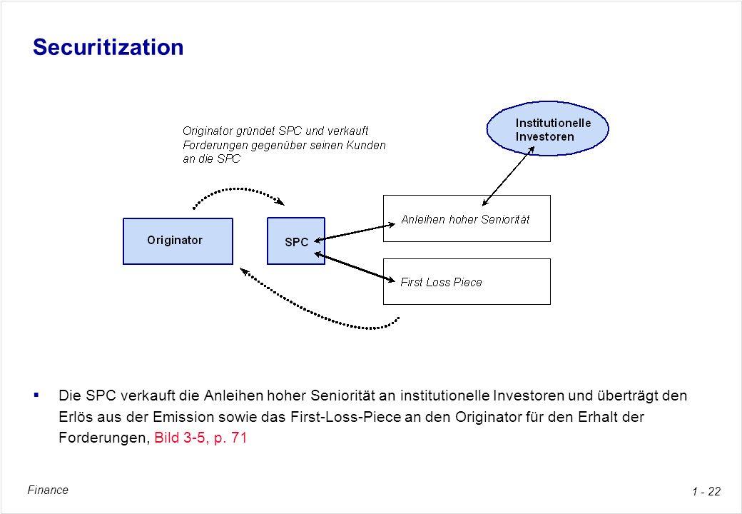 Finance 1 - 22 Securitization Die SPC verkauft die Anleihen hoher Seniorität an institutionelle Investoren und überträgt den Erlös aus der Emission so