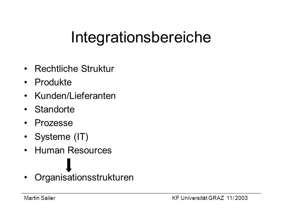 Martin SailerKF Universität GRAZ 11/ 2003 Integrationsbereiche Rechtliche Struktur Produkte Kunden/Lieferanten Standorte Prozesse Systeme (IT) Human R
