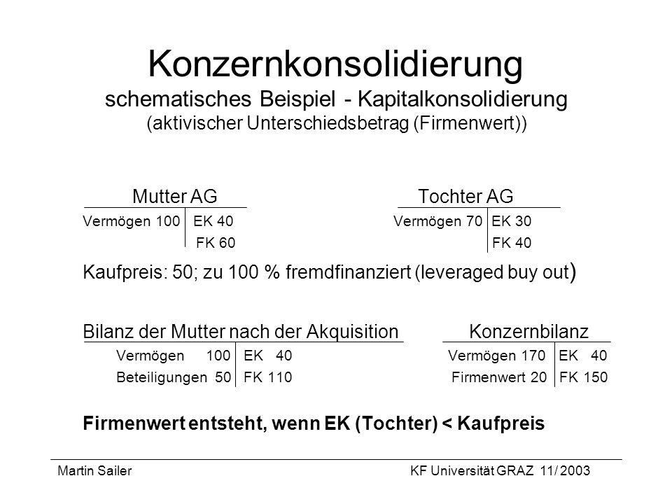 Martin SailerKF Universität GRAZ 11/ 2003 Konzernkonsolidierung schematisches Beispiel - Kapitalkonsolidierung (aktivischer Unterschiedsbetrag (Firmen