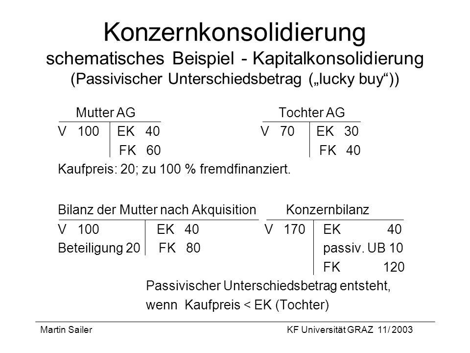Martin SailerKF Universität GRAZ 11/ 2003 Konzernkonsolidierung schematisches Beispiel - Kapitalkonsolidierung (Passivischer Unterschiedsbetrag (lucky