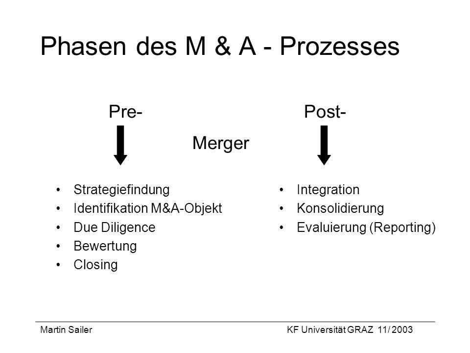 Martin SailerKF Universität GRAZ 11/ 2003 Betriebswirtschaftliche Logik von M&A-Prozessen + Ertragswert des akquirierten Unternehmens + Ertragswert der Synergien - Merger-Kosten > Akquisitionswert Von diesen Größen ist meist nur der Akquisitionswert bekannt !