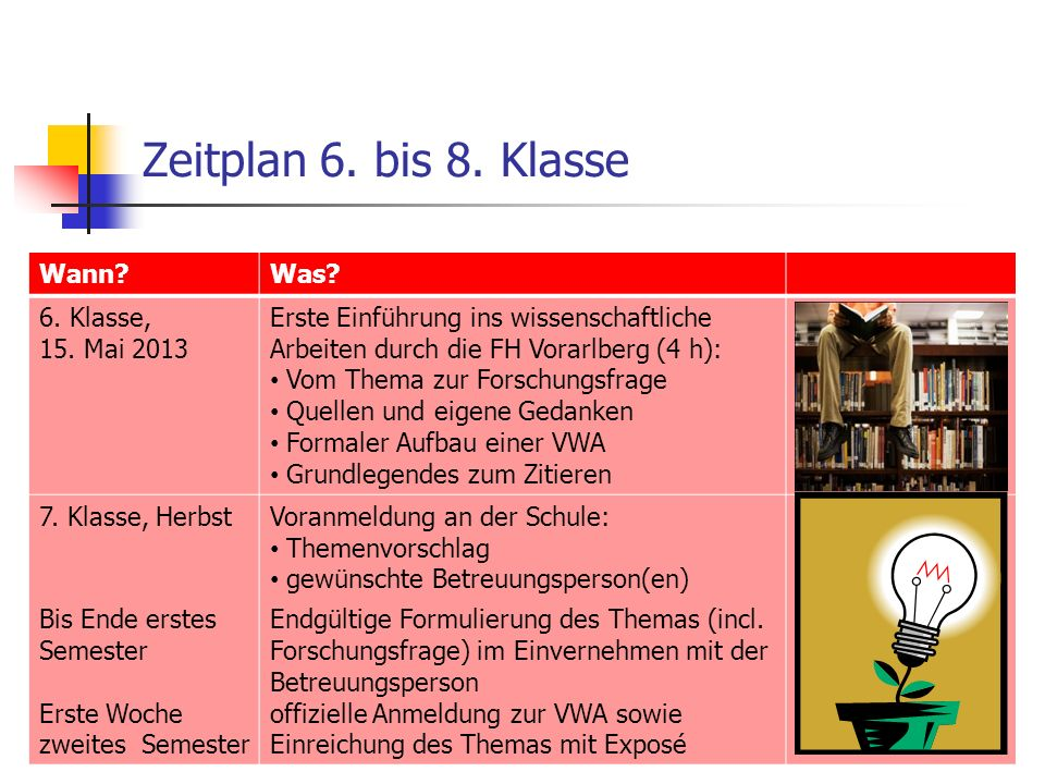 Zeitplan 6. bis 8. Klasse Wann?Was? 6. Klasse, 15. Mai 2013 Erste Einführung ins wissenschaftliche Arbeiten durch die FH Vorarlberg (4 h): Vom Thema z