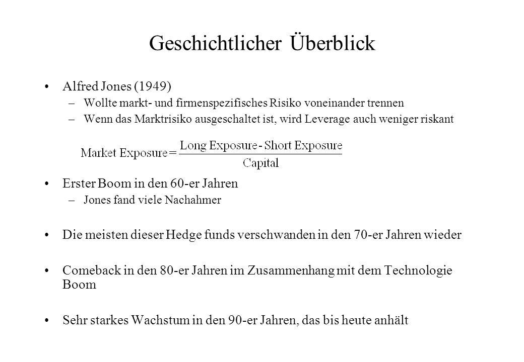 LTCM (Fortsetzung) Anfangs 1998 hatte LTCM bei einem EK von 4.8 Milliarden USD eine Bilanzsumme von 120 Milliarden (25 * EK) und nicht-bilanzierte Optionenverpflichtungen von etwa 1.3 Trilliarden USD Am 23 September 1998 war das EK noch 600 Millionen USD und die Bilanzsumme 100 Milliarden USD (167*EK) Das Fed befürchtete, dass ein Bankrott von LTCM und die Nichterfüllung der Optionsverpflichtungen einen Dominoeffekt auf die Finanzinstitute haben würde, was das ganze System destabilisierten könnte.