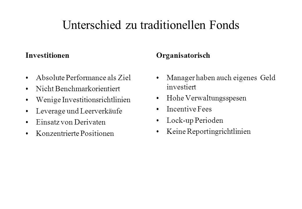 Rechtliche Aspekte Rechtsform nicht als Fond, sondern als Partnership Mindesteinlage mehrere Millionen Dollar Anzahl der Investoren pro Fund beschränkt Meistens nicht reguliert –Fallen nicht unter Anlagefondregulierung –Domizil in Ländern mit schwacher Finanzkontrolle –Anlegerschutz nicht im Vordergrund, da reiche Investoren