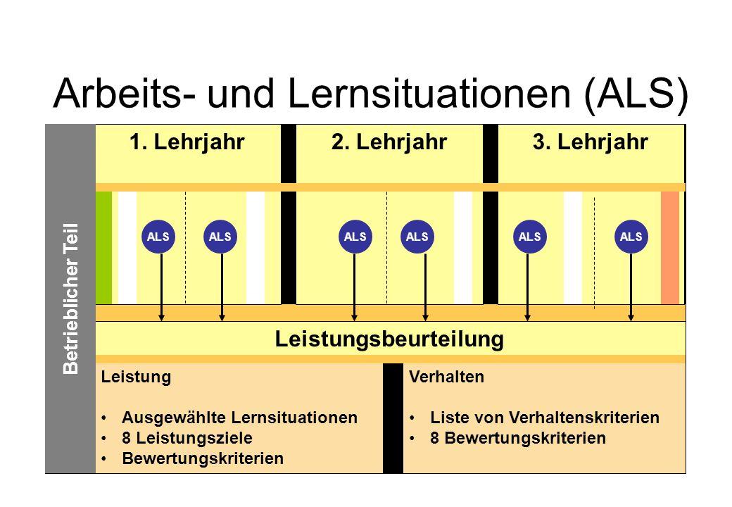Arbeits- und Lernsituationen (ALS) Leistung Ausgewählte Lernsituationen 8 Leistungsziele Bewertungskriterien Verhalten Liste von Verhaltenskriterien 8 Bewertungskriterien Leistungsbeurteilung 1.