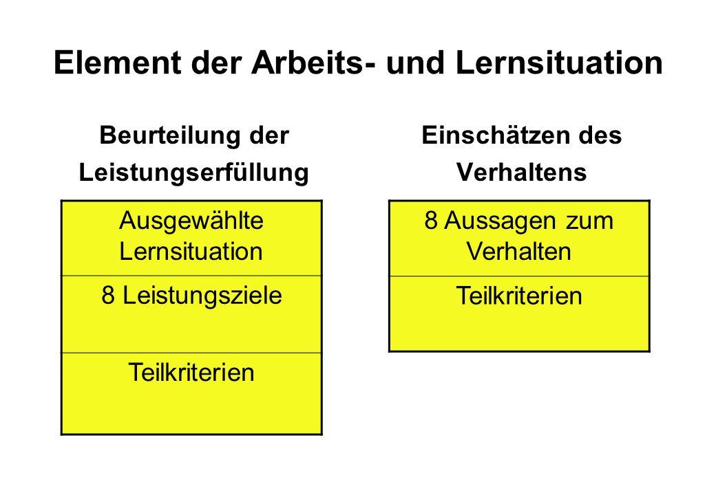 Element der Arbeits- und Lernsituation Beurteilung der Leistungserfüllung Einschätzen des Verhaltens Ausgewählte Lernsituation 8 Leistungsziele Teilkriterien 8 Aussagen zum Verhalten Teilkriterien