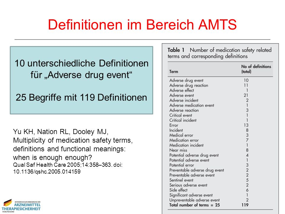 Definitionen im Bereich AMTS Yu KH, Nation RL, Dooley MJ, Multiplicity of medication safety terms, definitions and functional meanings: when is enough