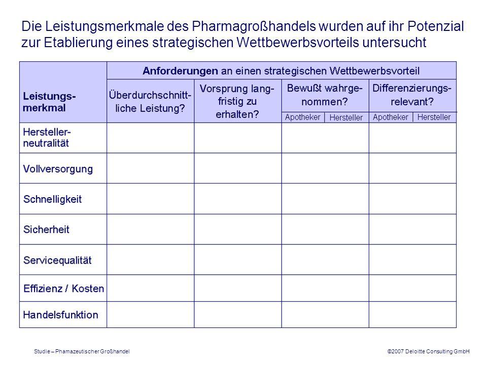 ©2007 Deloitte Consulting GmbH Studie – Phamazeutischer Großhandel Die Leistungsmerkmale des Pharmagroßhandels wurden auf ihr Potenzial zur Etablierung eines strategischen Wettbewerbsvorteils untersucht