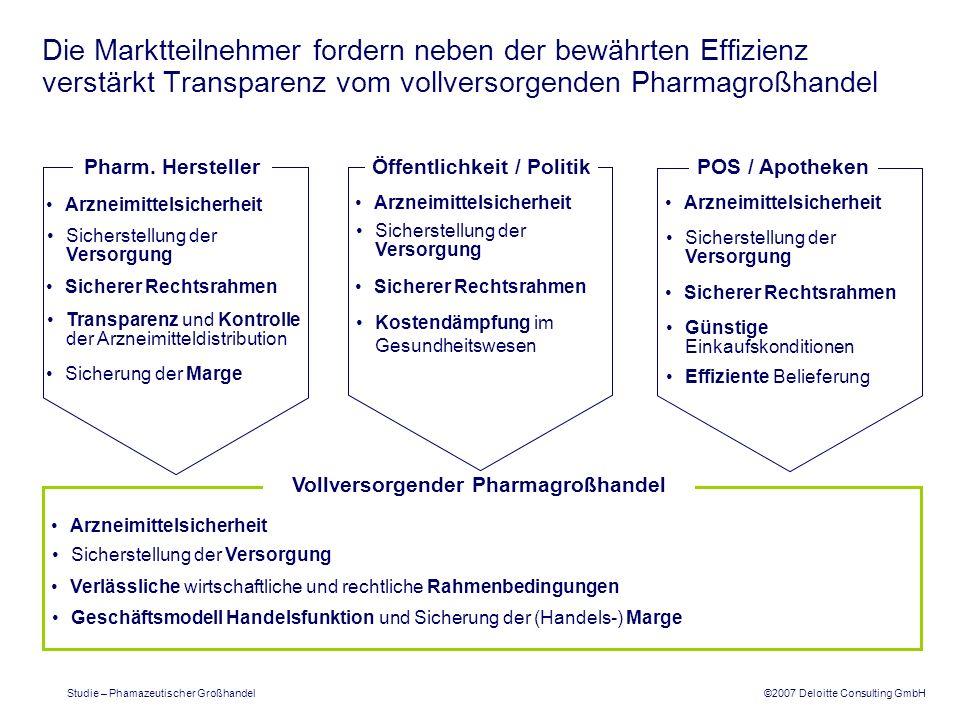 ©2007 Deloitte Consulting GmbH Studie – Phamazeutischer Großhandel Die Marktteilnehmer fordern neben der bewährten Effizienz verstärkt Transparenz vom