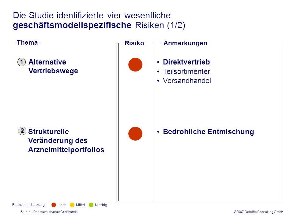 ©2007 Deloitte Consulting GmbH Studie – Phamazeutischer Großhandel Die Studie identifizierte vier wesentliche geschäftsmodellspezifische Risiken (1/2)