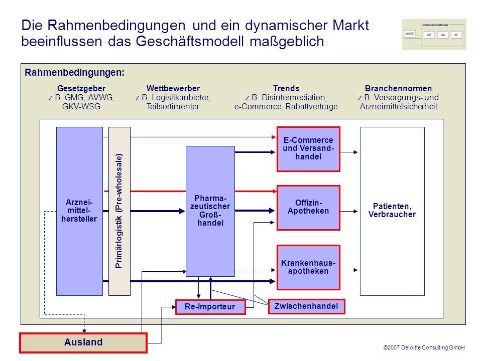 ©2007 Deloitte Consulting GmbH Studie – Phamazeutischer Großhandel Die Studie identifizierte vier wesentliche geschäftsmodellspezifische Risiken (1/2) Thema RisikoAnmerkungen 1 Direktvertrieb Teilsortimenter Versandhandel Alternative Vertriebswege Strukturelle Veränderung des Arzneimittelportfolios Bedrohliche Entmischung 2 HochMittelNiedrig Risikoeinschätzung: