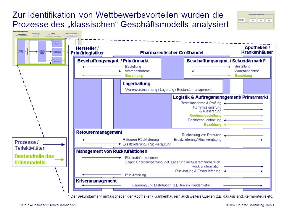 ©2007 Deloitte Consulting GmbH Studie – Phamazeutischer Großhandel Zur Identifikation von Wettbewerbsvorteilen wurden die Prozesse des klassischen Ges