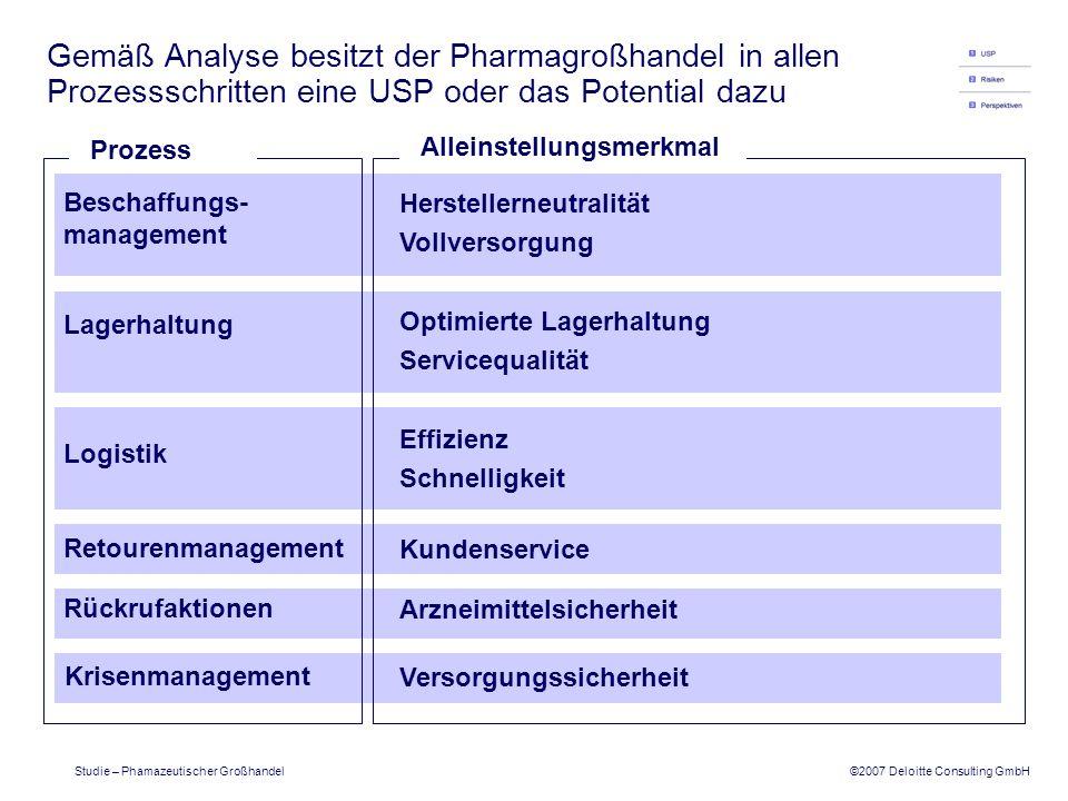 ©2007 Deloitte Consulting GmbH Studie – Phamazeutischer Großhandel Zudem wurden die wichtigsten branchenbezogenen Risiken des Geschäftsmodells diskutiert 5 Arzneimittel- fälschungen Deutschland ist (noch) sicher Global wird eine Zunahme von Fälschungen befürchtet Tendenz von Umverpackung zu Vollfälschung Thema Risiko HochMittelNiedrig Risikoeinschätzung: 6 Handel auf Sekundärmärkten Risiko im Hinblick auf die Arzneimittelsicherheit für alle Beteiligten (Apotheken, Handel, Hersteller) hoch Steigende Marktmacht durch zentralisierten Einkauf Positiv: Chance der Zusammenarbeit Apothekennetzwerke/ - Kooperationen 7 Anmerkungen