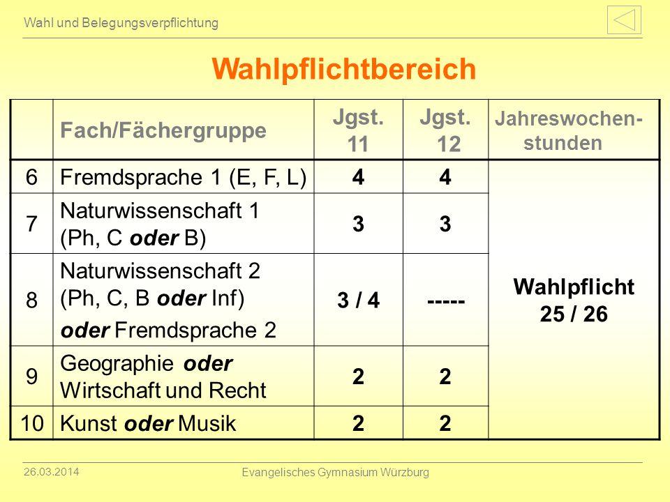 26.03.2014 Evangelisches Gymnasium Würzburg Wahl und Belegungsverpflichtung Wahlpflichtbereich Fach/Fächergruppe Jgst. 11 Jgst. 12 Jahreswochen- stund