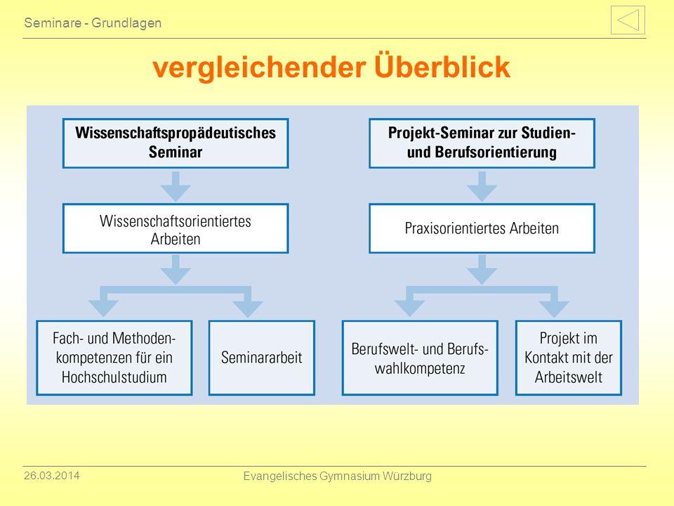 26.03.2014 Evangelisches Gymnasium Würzburg Seminare - Grundlagen vergleichender Überblick
