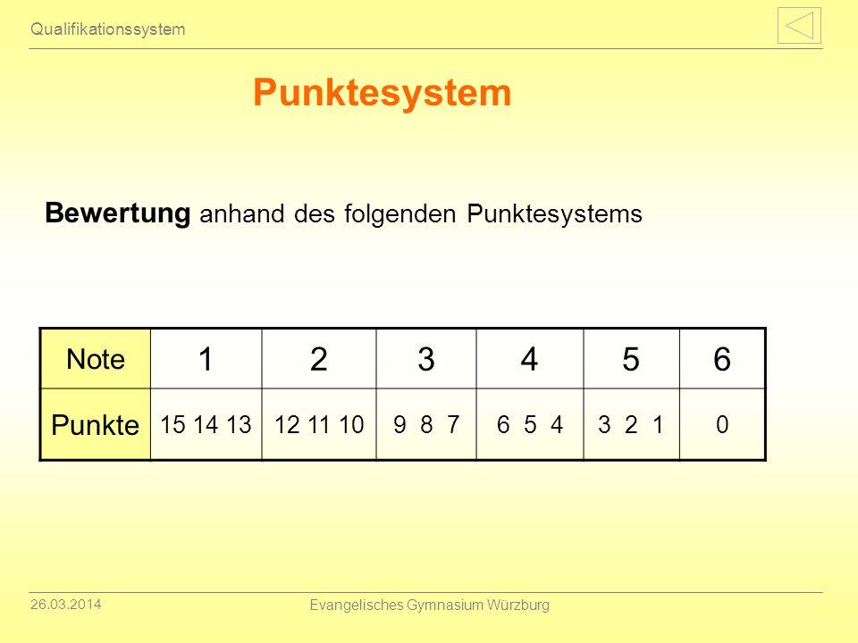 26.03.2014 Evangelisches Gymnasium Würzburg Punktesystem Qualifikationssystem Bewertung anhand des folgenden Punktesystems Note 123456 Punkte 15 14 13