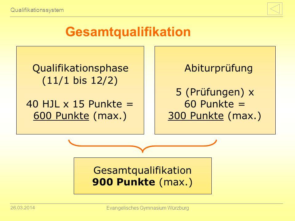 26.03.2014 Evangelisches Gymnasium Würzburg Gesamtqualifikation Qualifikationssystem Abiturprüfung 5 (Prüfungen) x 60 Punkte = 300 Punkte (max.) Quali