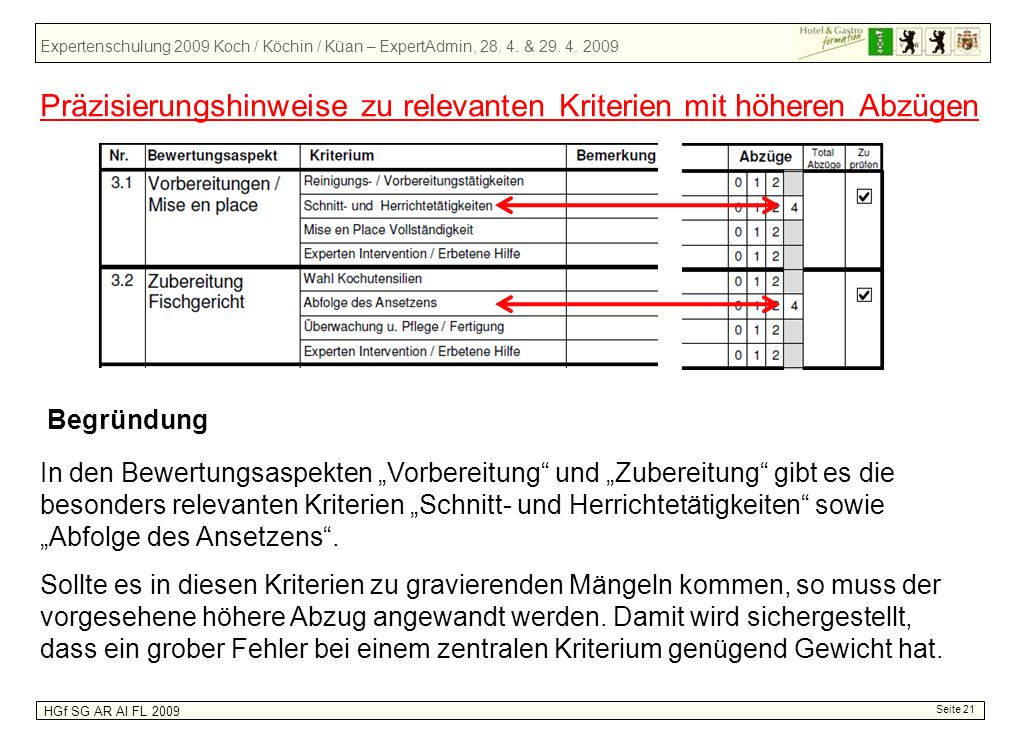 Expertenschulung 2009 Koch / Köchin / Küan – ExpertAdmin, 28. 4. & 29. 4. 2009 HGf SG AR AI FL 2009 Seite 21 Präzisierungshinweise zu relevanten Krite