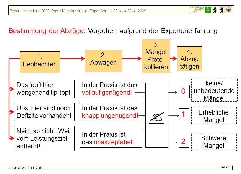 Expertenschulung 2009 Koch / Köchin / Küan – ExpertAdmin, 28. 4. & 29. 4. 2009 HGf SG AR AI FL 2009 Seite 24 2. Abwägen 3. Mängel Proto- kollieren Das