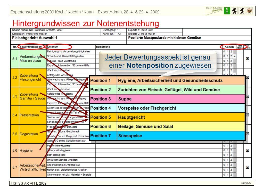 Expertenschulung 2009 Koch / Köchin / Küan – ExpertAdmin, 28. 4. & 29. 4. 2009 HGf SG AR AI FL 2009 Seite 27 Jeder Bewertungsaspekt ist genau einer No