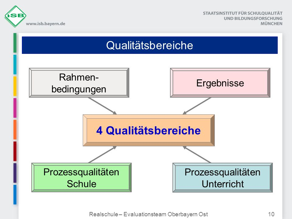 Realschule – Evaluationsteam Oberbayern Ost10 Qualitätsbereiche 4 Qualitätsbereiche Prozessqualitäten Schule Prozessqualitäten Unterricht Rahmen- bedi