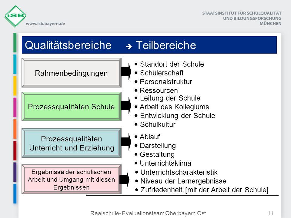 Realschule- Evaluationsteam Oberbayern Ost11 Qualitätsbereiche Teilbereiche Prozessqualitäten Schule Rahmenbedingungen Prozessqualitäten Unterricht un