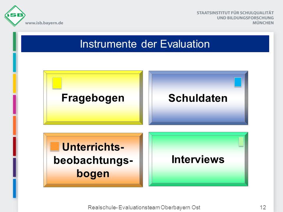 Realschule- Evaluationsteam Oberbayern Ost12 Instrumente der Evaluation Interviews Schuldaten Unterrichts- beobachtungs- bogen Fragebogen