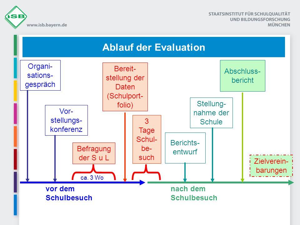 26.03.2014 FOSBOS - Evaluationsteam Südbayern6 ca. 3 Wo Vor- stellungs- konferenz Bereit- stellung der Daten (Schulport- folio) 3 Tage Schul- be- such