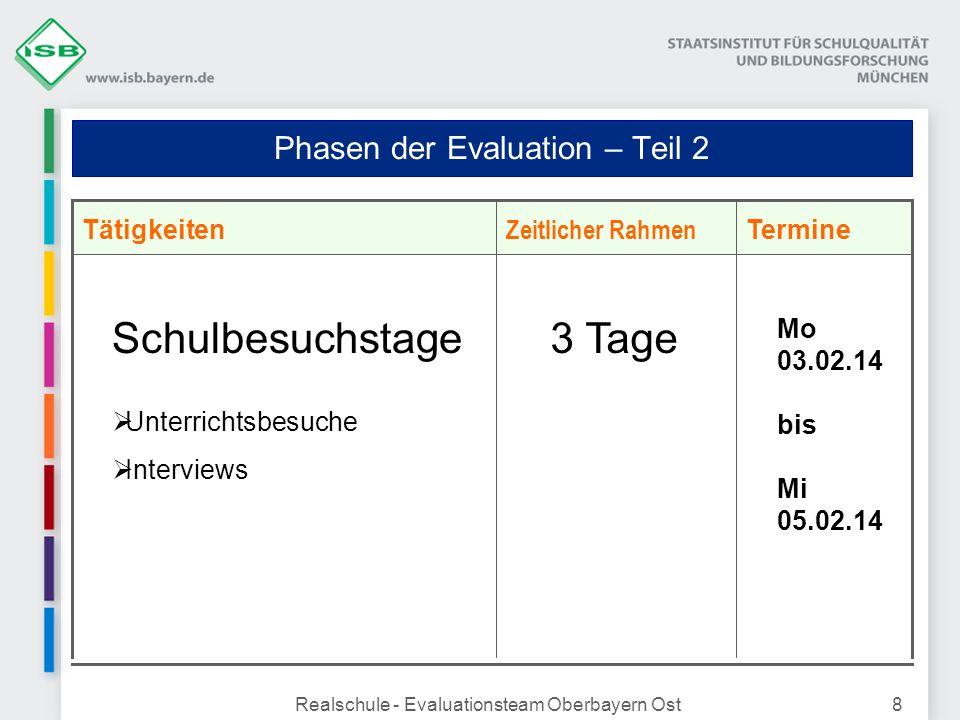 Realschule - Evaluationsteam Oberbayern Ost8 Phasen der Evaluation – Teil 2 Termine Zeitlicher Rahmen Tätigkeiten Schulbesuchstage Unterrichtsbesuche
