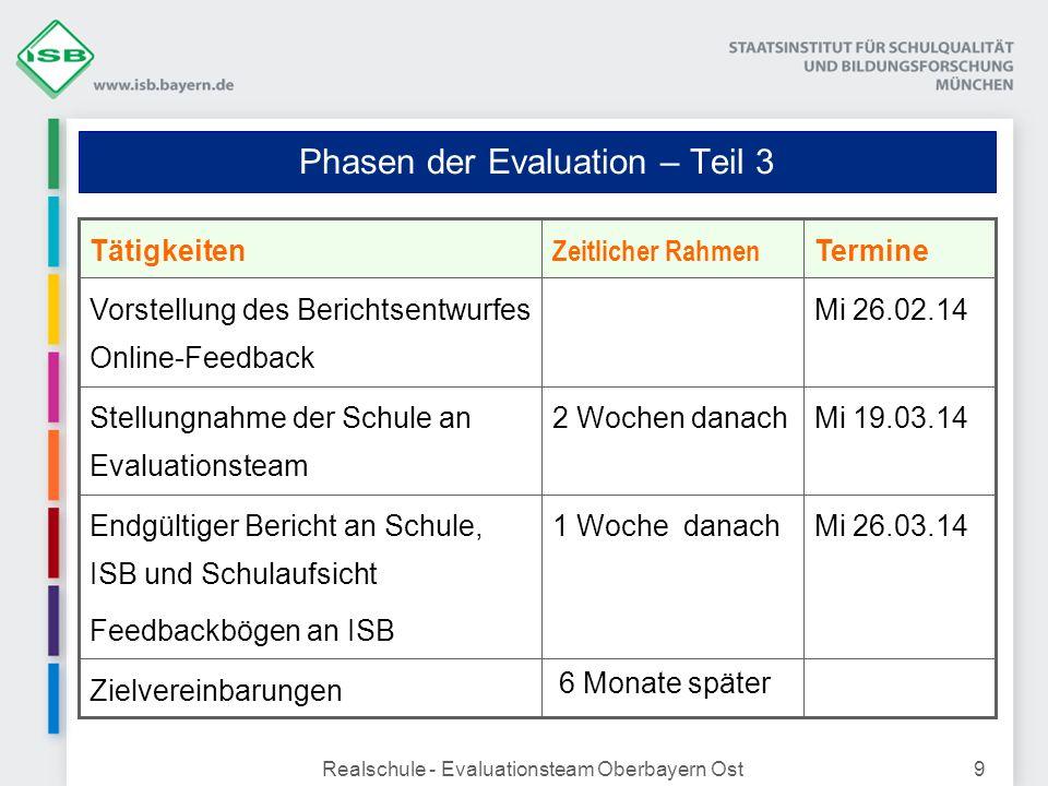Realschule - Evaluationsteam Oberbayern Ost9 Phasen der Evaluation – Teil 3 Mi 26.02.14Vorstellung des Berichtsentwurfes Online-Feedback Mi 19.03.142