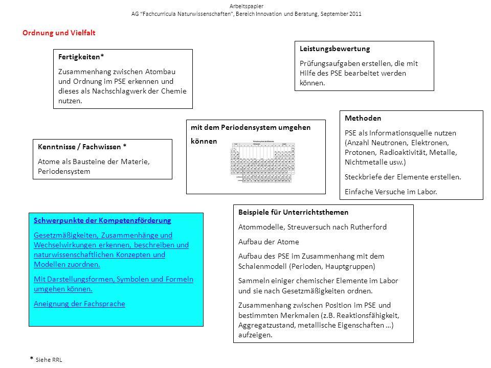 mit dem Periodensystem umgehen können Fertigkeiten* Zusammenhang zwischen Atombau und Ordnung im PSE erkennen und dieses als Nachschlagwerk der Chemie