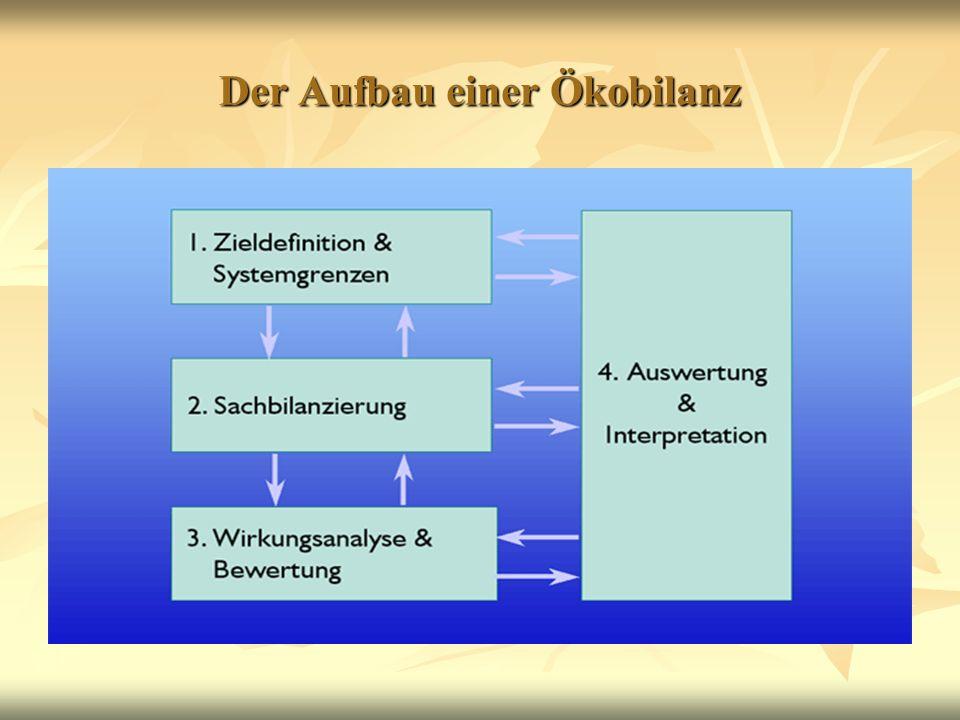 Zieldefinition Hier wird zuerst festgelegt, wofür die Ökobilanz verwendet werden soll.