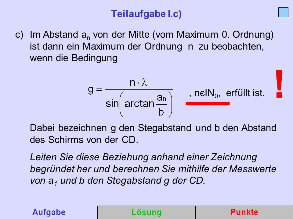 c)Im Abstand a n von der Mitte (vom Maximum 0.