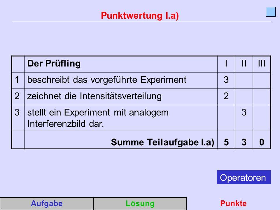 Der PrüflingIIIIII 1beschreibt das vorgeführte Experiment3 2zeichnet die Intensitätsverteilung2 3stellt ein Experiment mit analogem Interferenzbild dar.