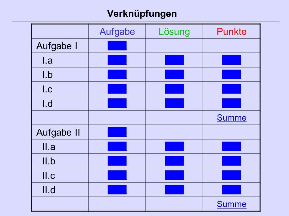 Verknüpfungen AufgabeLösungPunkte Aufgabe I I.a I.b I.c I.d Summe Aufgabe II II.a II.b II.c II.d Summe
