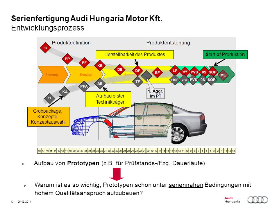 13 26.03.2014 Serienfertigung Audi Hungaria Motor Kft. Entwicklungsprozess Aufbau von Prototypen (z.B. für Prüfstands-/Fzg. Dauerläufe) Grobpackage, K